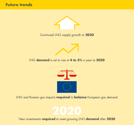 LNG future trends.png