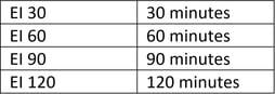 onshore-fire-ratings.jpg
