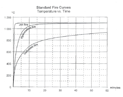standard-fire-curves-1.png