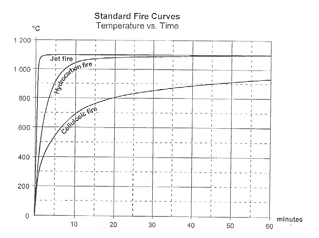 standard-fire-curves.png
